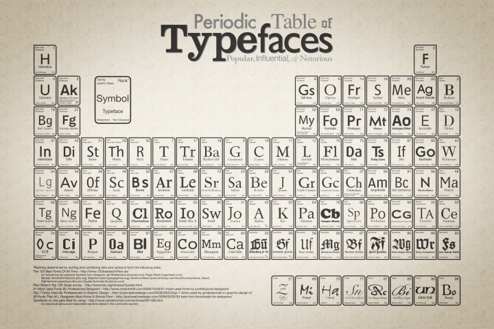 periodic_table_of_typefaces_large2
